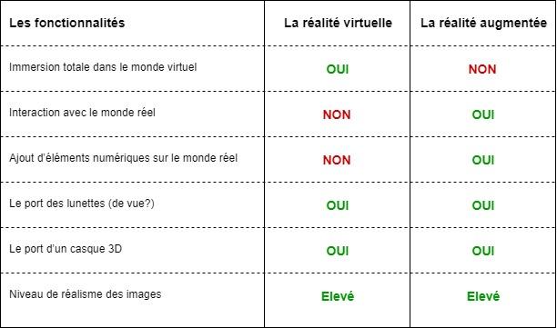 Réalité virtuelle ou réalité augmentée pour votre point de vente ? 2